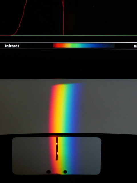 Attempt optics spectrum, science technology.